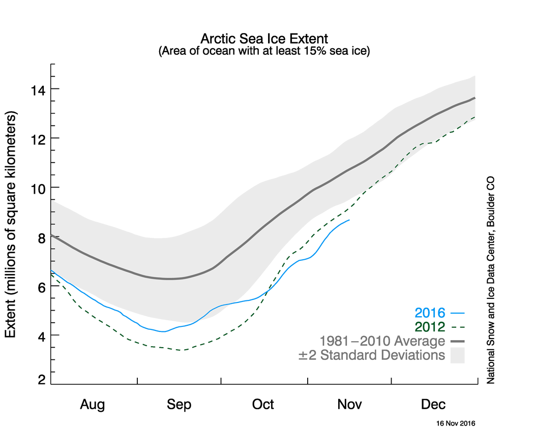 Arctic sea ice has been slow to re-form this season, even lagging behind the record low extent 2012 season. (NSIDC)