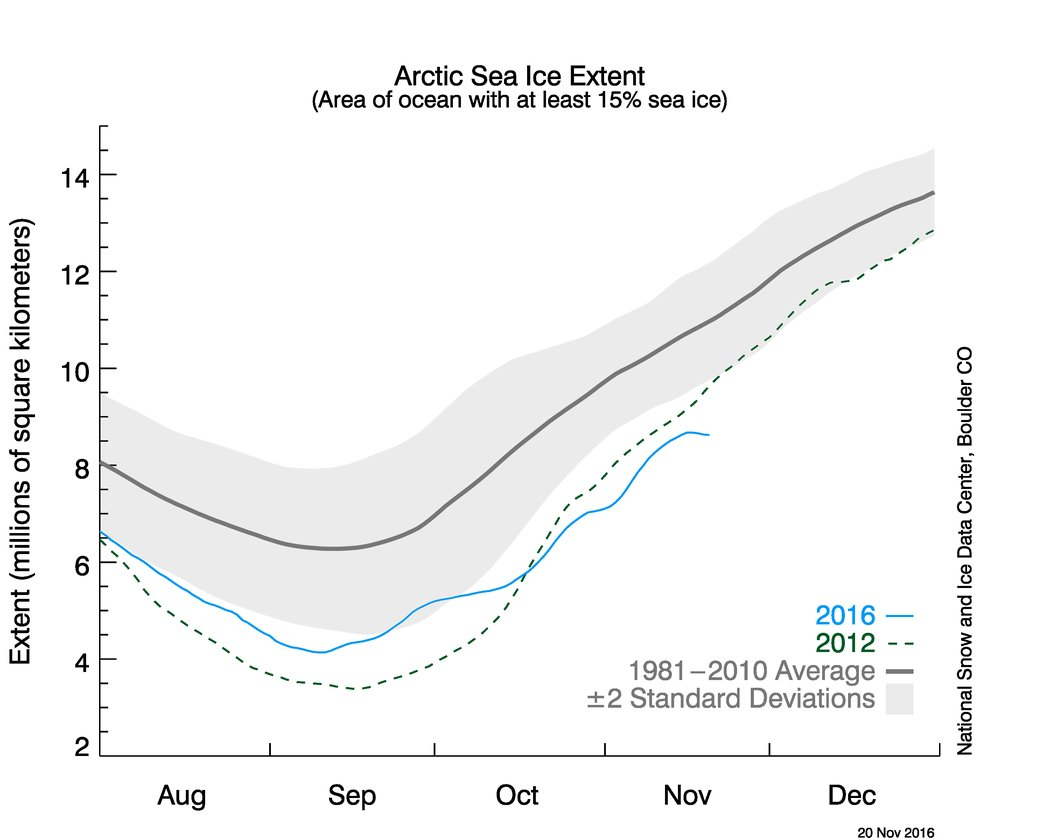 Data from the National Snow and Ice Data Center shows that the extent of Arctic sea ice actually diminished in mid-November. (NSIDC)