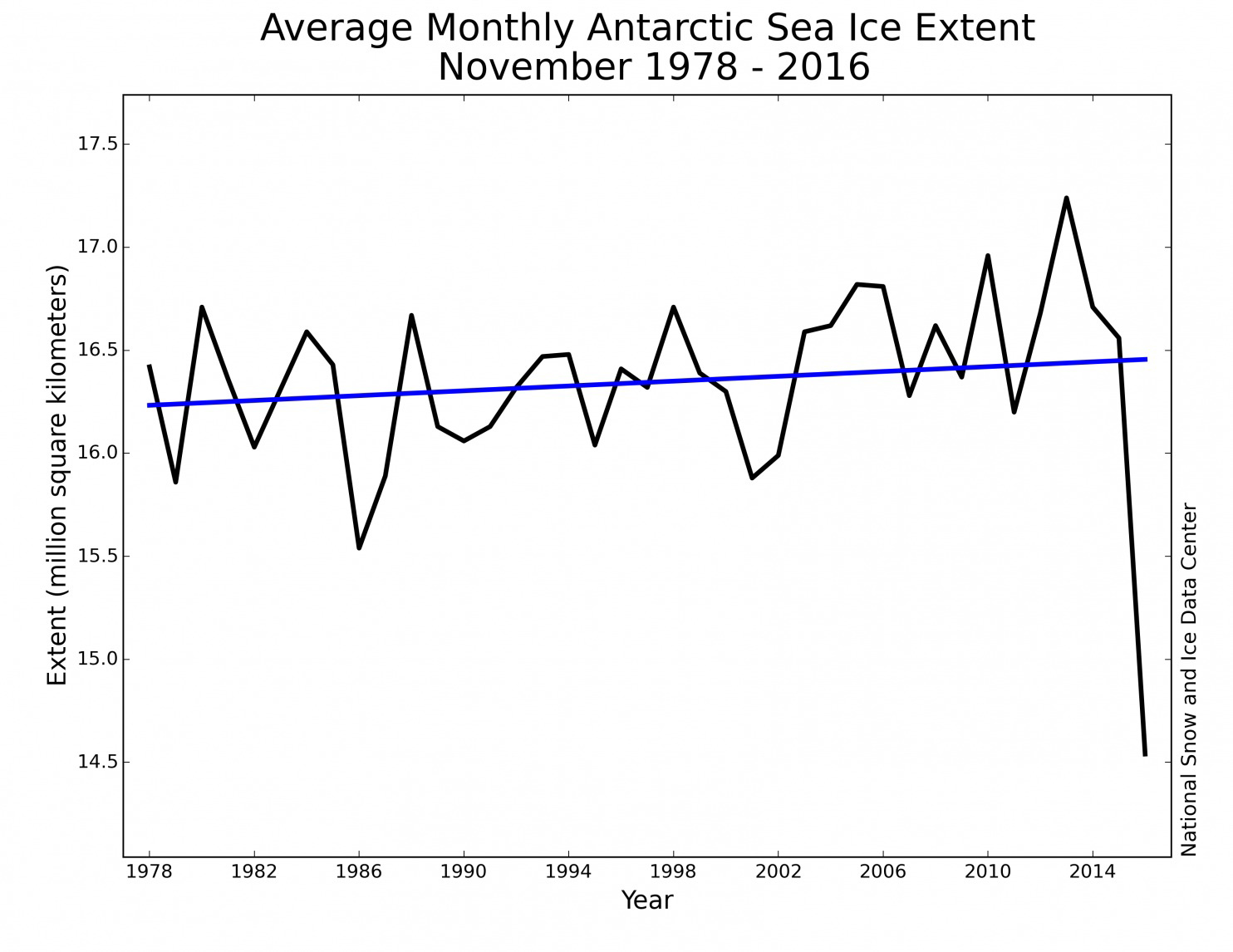 A chart shows Antarctic sea ice extent in Nov. 2016 (National Snow and Ice Data Center)