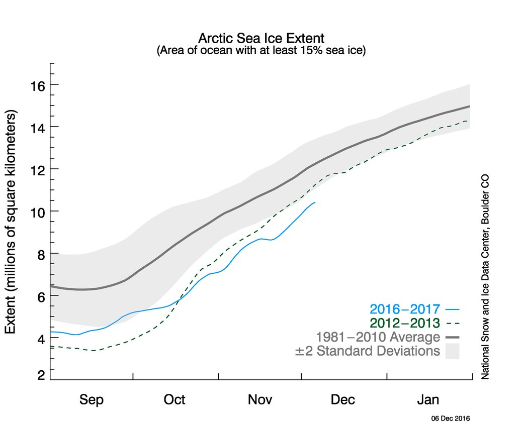 Despite warm temperatures, Arctic sea ice grew a bit faster than usual in November. That still wasn't enough to avoid a record low. (NSIDC)