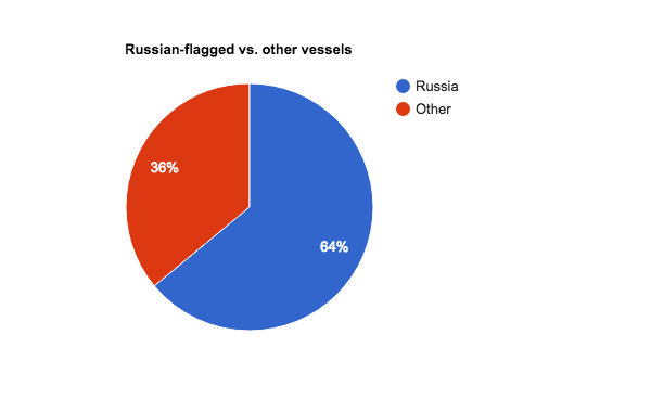 Nearly two-thirds of vessels on the NSR in 2016 operated under a Russian flag. (Malte Humpert / High North News)