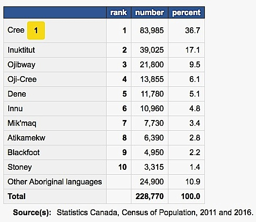 This graph shows the breakdown of the number of speakers of Aboriginal languages in Canada. (Nunatsiaq News)