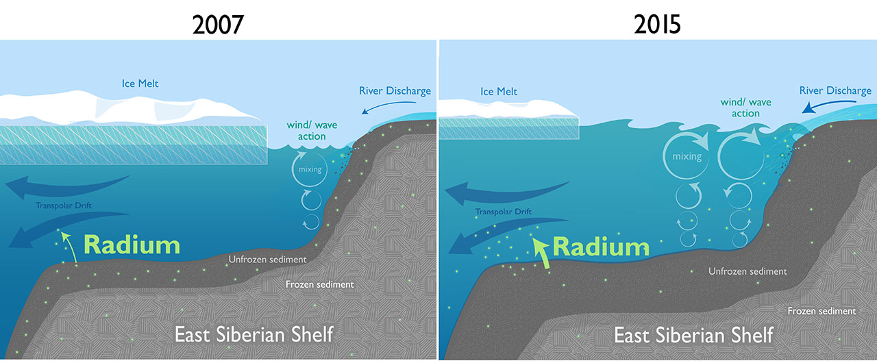 A comparison of how sediment flows are affected by a decline in sea ice. (Natalie Renier / Woods Hole Oceanographic Institution)