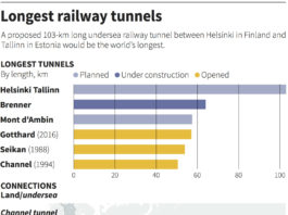 Finland and Estonia's undersea rail tunnel could cost $20 billion by 2040