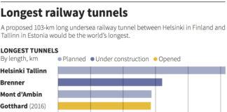 Finland and Estonia's undersea rail tunnel could cost $20 billion by 2040