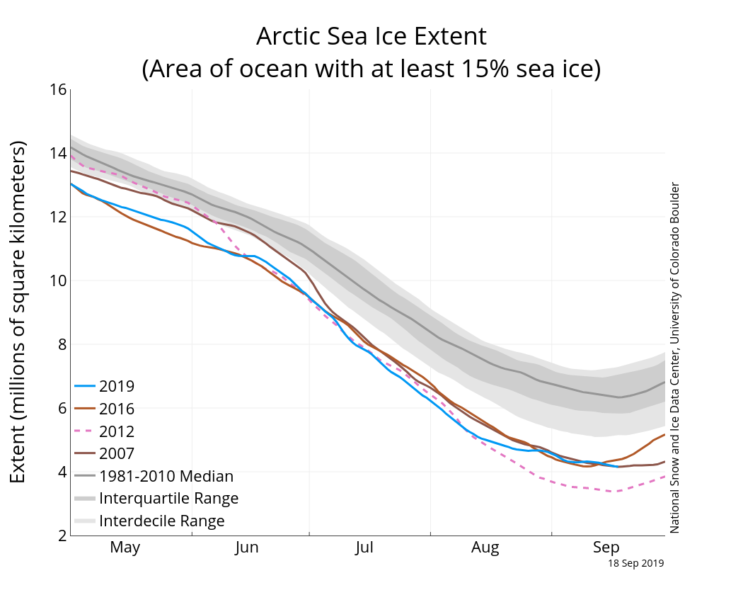 Arctic sea ice has again reached its second-lowest minimum extent - Arctic Today
